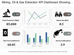 Mining Oil And Gas Extraction Kpi Dashboard Showing Crude Production And Natural Gas