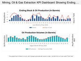 Mining Oil And Gas Extraction Kpi Dashboard Showing Ending Stock And Oil Production Volumes