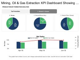 Mining Oil And Gas Extraction Kpi Dashboard Showing Net Sales And Production By Formation Analysis