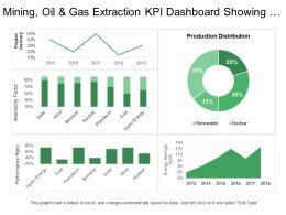 Mining Oil And Gas Extraction Kpi Dashboard Showing Project Delivery And Availability Factor