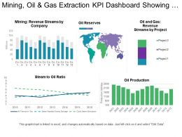 Mining Oil And Gas Extraction Kpi Dashboard Showing Steam To Oil Ratio And Oil Reserves