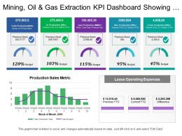 Mining Oil And Gas Extraction Kpi Dashboard Showing Total Production And Budget
