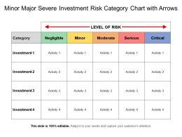 Minor Major Severe Investment Risk Category Chart With Arrows