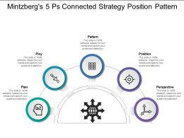 Mintzbergs 5 Ps Connected Strategy Position Pattern