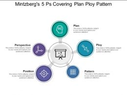 Mintzbergs 5 Ps Covering Plan Ploy Pattern