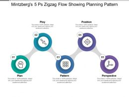 Mintzbergs 5 Ps Zigzag Flow Showing Planning Pattern