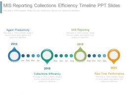 Mis Reporting Collections Efficiency Timeline Ppt Slides