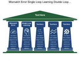 Mismatch Error Single Loop Learning Double Loop Learning
