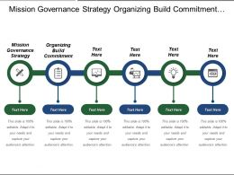 Mission Governance Strategy Organizing Build Commitment Organizing Locating