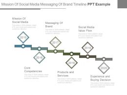 Mission Of Social Media Messaging Of Brand Timeline Ppt Example