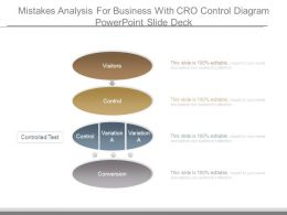 Mistakes Analysis For Business With Cro Control Diagram Powerpoint Slide Deck