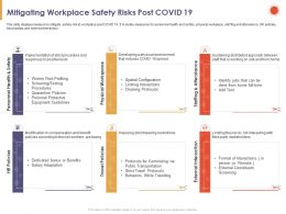 Mitigating Workplace Safety Risks Post COVID 19 Protective Ppt Powerpoint Presentation Example