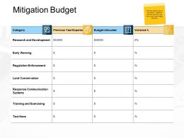 Mitigation Budget Development Ppt Powerpoint Presentation Portfolio Pictures