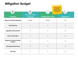 Mitigation Budget Training Ppt Powerpoint Presentation File Slide