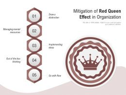 Mitigation Of Red Queen Effect In Organization
