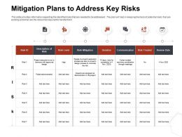 Mitigation Plans To Address Key Risks Duration Ppt File Topics