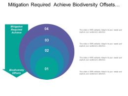 Mitigation Required Achieve Biodiversity Offsets Stages Product Development