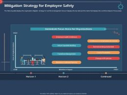 Mitigation Strategy For Employee Safety Organizations Ppt Presentation Guide