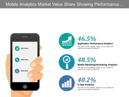 Mobile Analytics Market Value Share Showing Performance Analytics