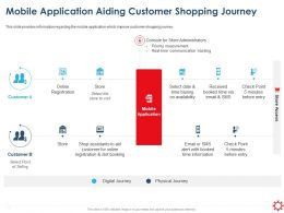 Mobile Application Aiding Customer Shopping Journey Communication Ppt Ideas