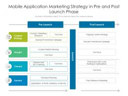 Mobile Application Marketing Strategy In Pre And Post Launch Phase
