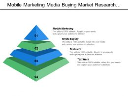 Mobile Marketing Media Buying Market Research Content Development