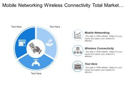 Mobile Networking Wireless Connectivity Total Market Share Gain