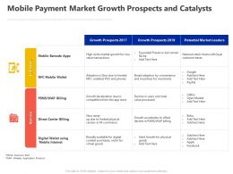 Mobile Payment Market Growth Prospects And Catalysts Ppt Powerpoint