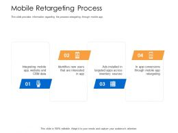 Mobile Retargeting Process Website And CRM Data Powerpoint Presentation Grid