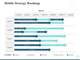 Mobile Strategy Roadmap Connect Framework Ppt Powerpoint Presentation Rules