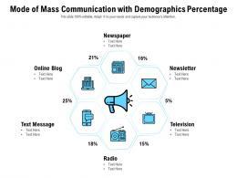 Mode Of Mass Communication With Demographics Percentage
