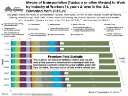 Mode Of Transport To Work By Industry Taxicab Or Other Means 16 Years In US 2015-22