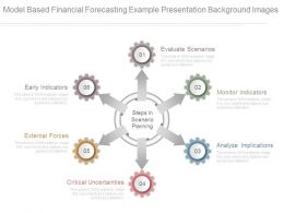 Model Based Financial Forecasting Example Presentation Background Images