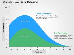 Model Curve Bass Diffusion Flat Powerpoint Design