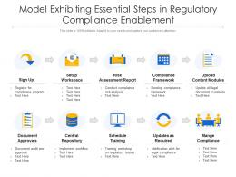Model Exhibiting Essential Steps In Regulatory Compliance Enablement