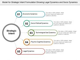 Model For Strategic Intent Formulation Showing Legal Dynamics And Socio Dynamics