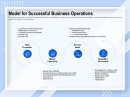 Model For Successful Business Operations Revenue Generated Ppt Powerpoint Presentation Demonstration