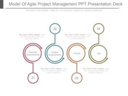 Model Of Agile Project Management Ppt Presentation Deck