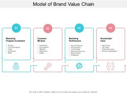 Model Of Brand Value Chain