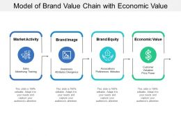 Model Of Brand Value Chain With Economic Value