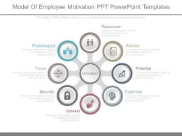 Model Of Employee Motivation Ppt Powerpoint Templates