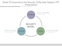 Model Of Governance And Security Of Big Data Diagram Ppt Presentations
