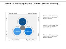 Model Of Marketing Include Different Section Including Competitive Collaborative And Cooperative
