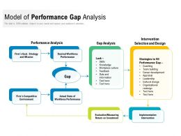 Model Of Performance Gap Analysis