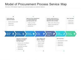 Model Of Procurement Process Service Map