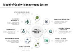 Model Of Quality Management System