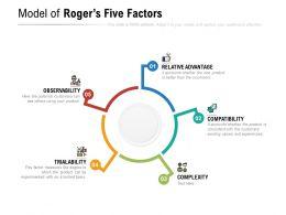 Model of Rogers Five Factors
