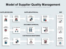 Model Of Supplier Quality Management