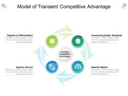 Model Of Transient Competitive Advantage