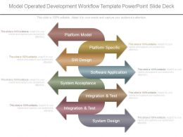 Model Operated Development Workflow Template Powerpoint Slide Deck